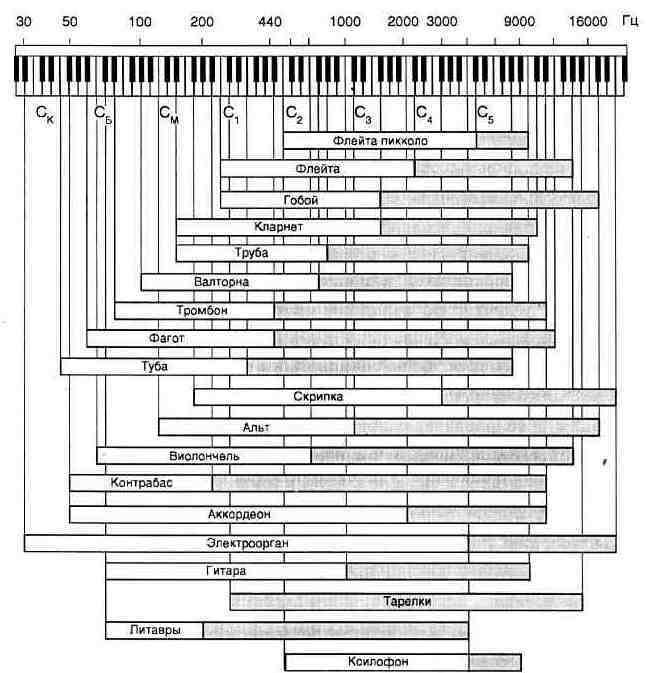 Рис. 1.10. Частотные диапазоны некоторых музыкальных инструментов