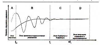 Рис.10. Частотные диапазоны с различным влиянием на акустику помещения fpz - верхняя граница зоны давления fl - частота разделения резонансов В зоне давления особенности помещения не сказываются на общем звучании. Плавно закругленная сглаженная кривая является усредненной характеристикой помещения.