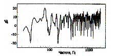 Рис.11. Характеристика помещения без акустической обработки (вариант)