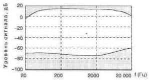 Рис. 1.25. Спектральное окно аналоговой магнитной ленты