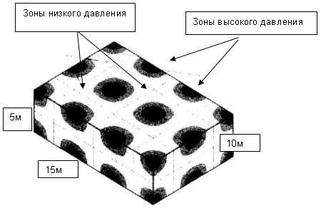 """Рис. 12. Распределение резонансов в помещении на частоте 70 Гц. Темные области соответствуют зонам увеличения звукового давления, а белые - отображают зоны неизменного звукового давления. Чем больше отражательная способность поверхностей помещения, тем контрастнее будет переход от светлого к темному. Безэховая камера в этом случае показала бы более или менее однородную """"серость""""."""