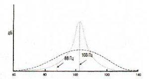 """Рис. 13. Эффект демпфирования в зависимости от Q. Пунктирная линия показывает резонанс с высоким О, который сильно возбуждается при воздействии сигнала 103 Гц, но слабо реагирует на сигнал 88 Гц. Штрих-пунктирная линия показывает эффект демпфирования при снижении Q. В этом случае, возбуждение и на 88 Гц и на 103 Гц дает почти такой же уровень резонанса. Обе кривые - и штриховая и штрих-пунктирная - показывают резонансы при """"частоте заводки» 103 Гц, но обе обладают одинаковым количеством общей энергии. В действительности же при обустройстве звукопоглощающих конструкций более гладкий резонанс будет содержать меньше энергии и поэтому будет ниже по уровню."""