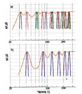 Рис.14. Распределение резонансов в помещение (аксиальные моды) а) помещение размерами 5,25 х 4 х 2,5м; б) помещение в форме куба со стороной 4м. Пунктирной оранжевой линией обозначена кривая усредненного уровня