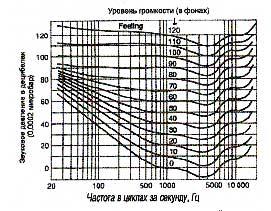 Рис. 15. Классические кривые равновеликой громкости Флетчера-Мансона, четко показывающие уровни усиления, которые необходимы для обеспечения ощущения одинаковой громкости на разных частотах