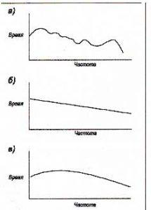 Рис. 17. Характеристика затухания (реверберация) а) нежелательное неровное затухание. Кривая этого типа будет привносить в запись не нужную окраску; б )плавное желательное затухание, при котором окраски звучания не наблюдается; в) этот график типичен для малых комнат с меньшей энергией на низких частотах.