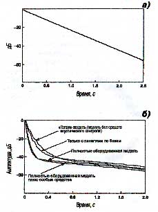 Рис. 19. Графики Шредера: а) в помещении с идеальной реверберацией график Шредера дал бы прямую линию зату хания, В описываемом же случае RТ60 чуть-чуть превышает 2,5 с; б) этот график Шредера для экспериментальной комнаты показывает то, как установка для средств акустического контроля позволя-ет уменьшить энергию из начального отрезка кривой затухания, «очищая» комнату без значительного снижения времени затухания на уровне -50 dB.