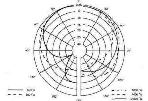 Рис. 1.5. Диаграмма направленности микрофона МД-78
