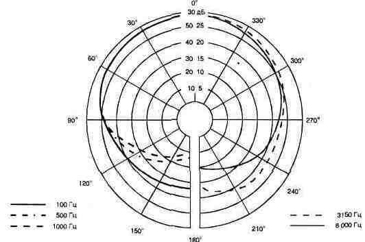 Рис. 1.6. Диаграмма направленности микрофона МКЭ-2