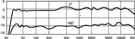 Рис. 1.8. Частотная характеристика микрофона МКЭ-2