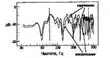 Рис.8. Характеристика звука в точке Х в случаях, изображенных на рисунках 4 и 6.