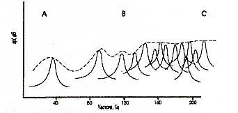"""Рис.9. Распределение гармонических резонансов в помещении. На схеме показаны всплески отдельных гармонических резонансов в помещении. На участке В-С резонансы находятся недалеко друг от друга и сравнительно выравнены по уровню. """"Кривая усредненного уровня"""" (штриховая линия) на этом участке довольно ровная. Однако на участке А-В гармонические резонансы помещения значительно удалены по частоте, а """"кривая усредненного уровня"""" начинает изгибаться и огибать отдельные всплески и провалы в энергии резонансов. Это говорит о том, что на участке А-В звучание комнаты становится неровным, подчеркивающим одни ноты больше, чем другие. На какой частоте находится точка В - зависит от размеров помещения. Чем больше помещение, тем на более низкой частоте находится точка В. По этой причине большие комнаты обладают более равномерным звучанием из-за более низких частот разделения резонансов."""