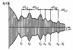 звукоизоляция шумоизоляция виброизоляция акустика строительство студий звукозаписи звукоизоляционные материалы озвучивание